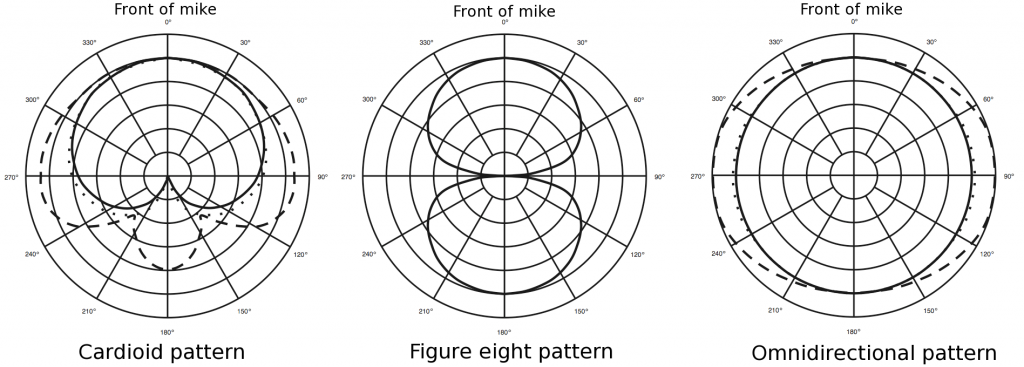 "Figure 1: Cardioid, figure eight, and omnidirectional mike patterns. The solid line indicates the pickup ""zone."""