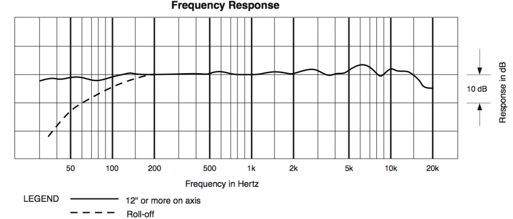 Frequency response of AudioTechnica AT4033/CL