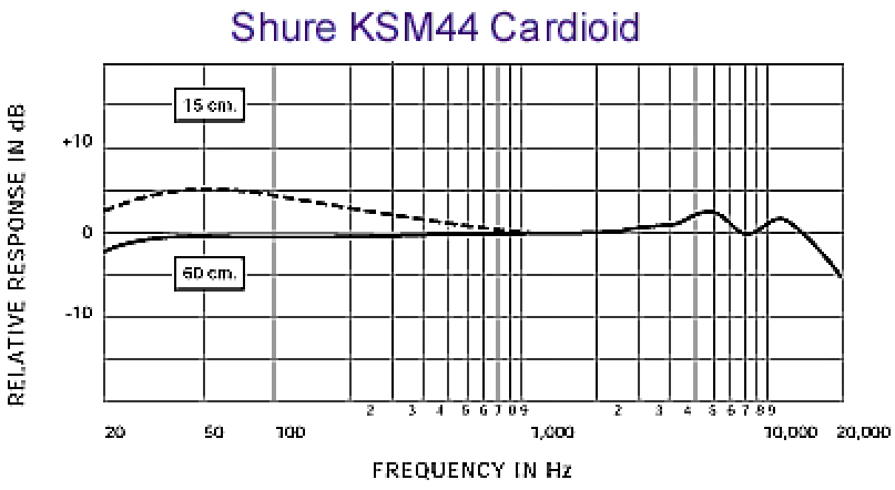 Frequency response of Shure KSM44.